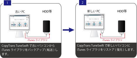 CopyTrans TuneSwiftとは