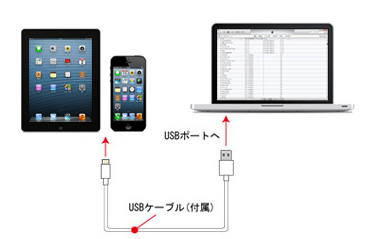 iTunesとiPod/iPhone/iPadと映画を同期する
