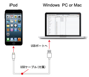iPod touchとPC(iTunes)を接続する