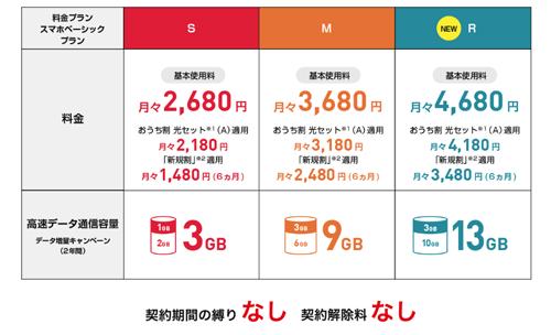 料金 プラン モバイル 新 ワイ