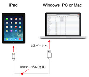 iTunesとiPad/iPad miniを接続する