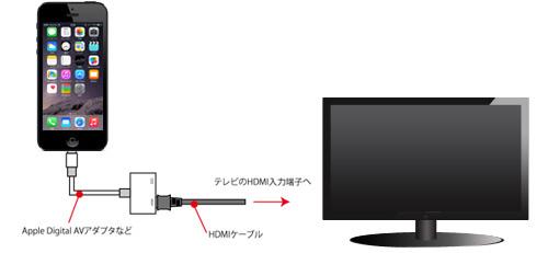 ノートパソコンをテレビに接続する方法 - wikiHow